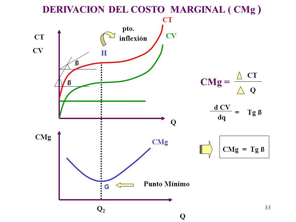 DERIVACION DEL COSTO MARGINAL ( CMg )