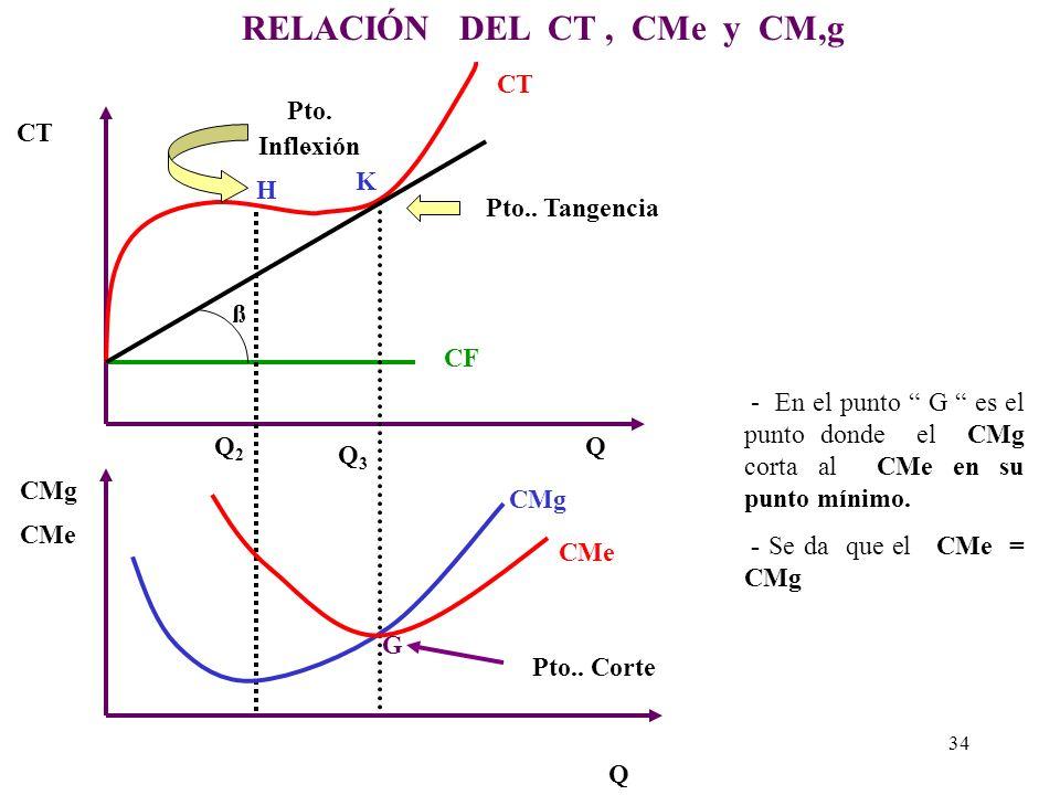 RELACIÓN DEL CT , CMe y CM,g