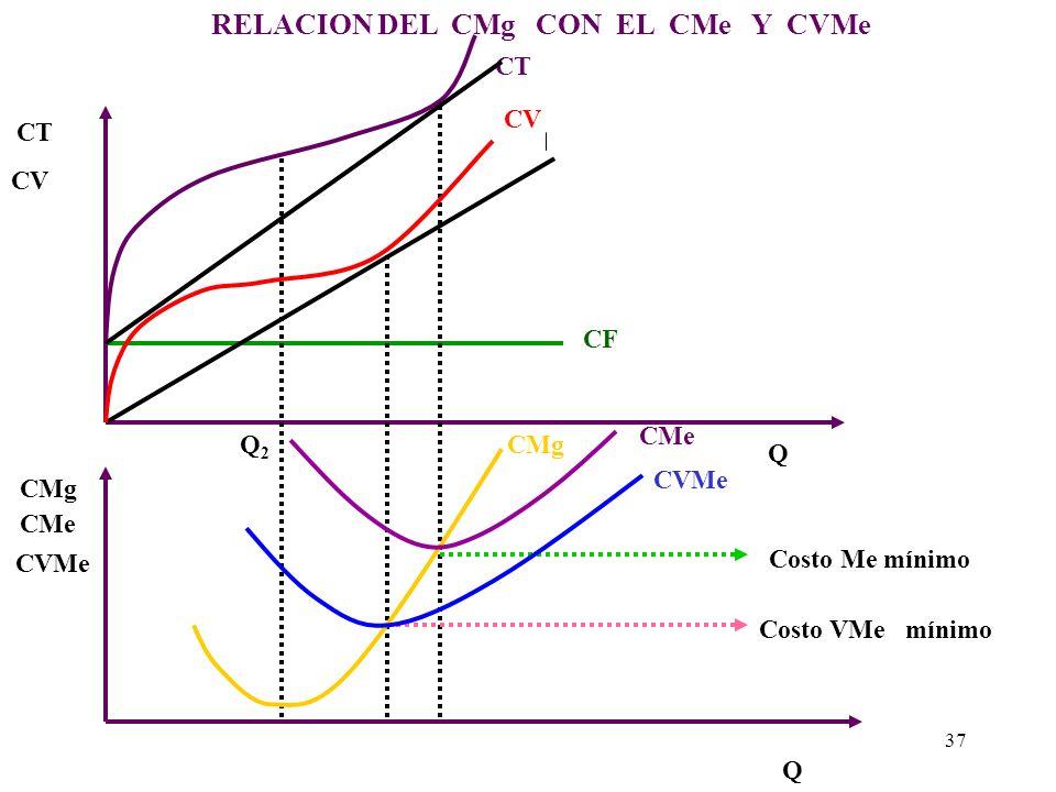 RELACION DEL CMg CON EL CMe Y CVMe