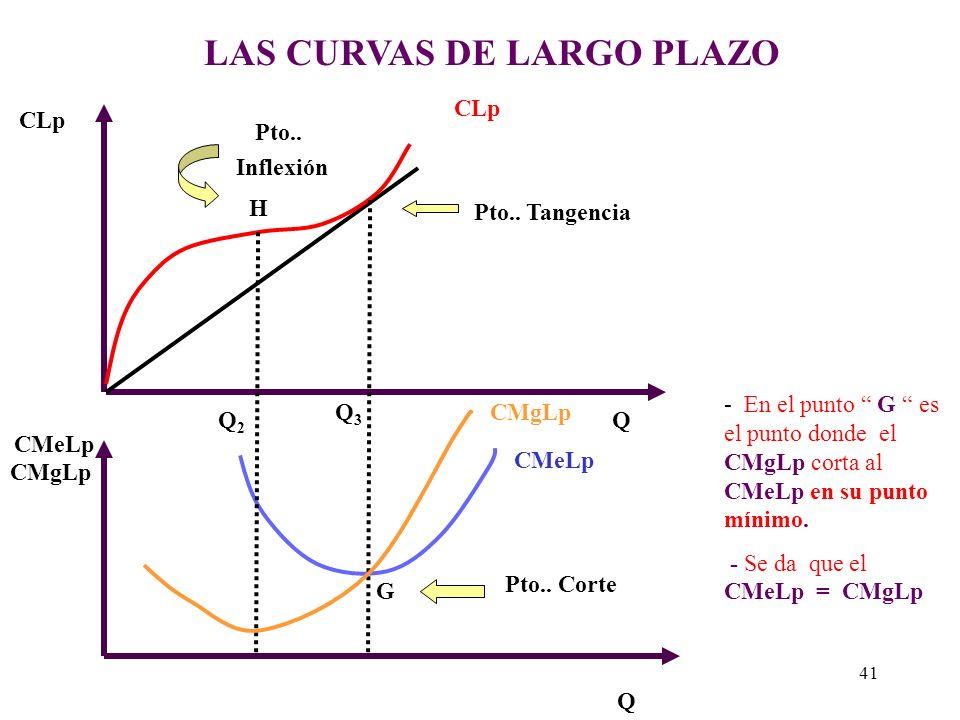 LAS CURVAS DE LARGO PLAZO