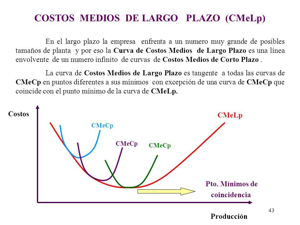 COSTOS MEDIOS DE LARGO PLAZO (CMeLp)