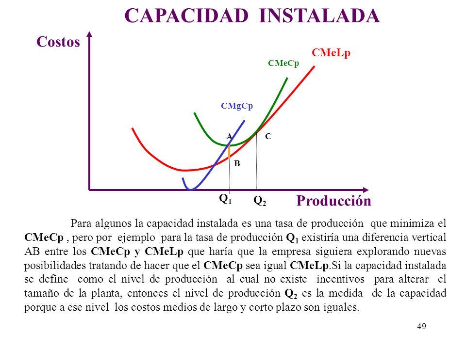 CAPACIDAD INSTALADA Costos Producción CMeLp Q1 Q2