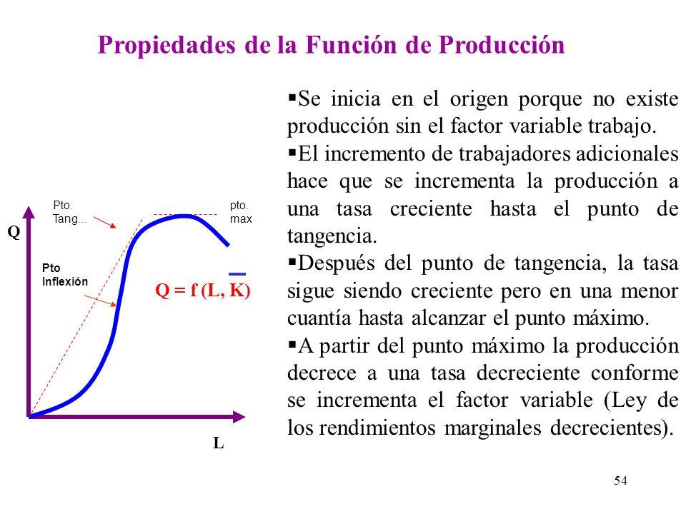 Propiedades de la Función de Producción