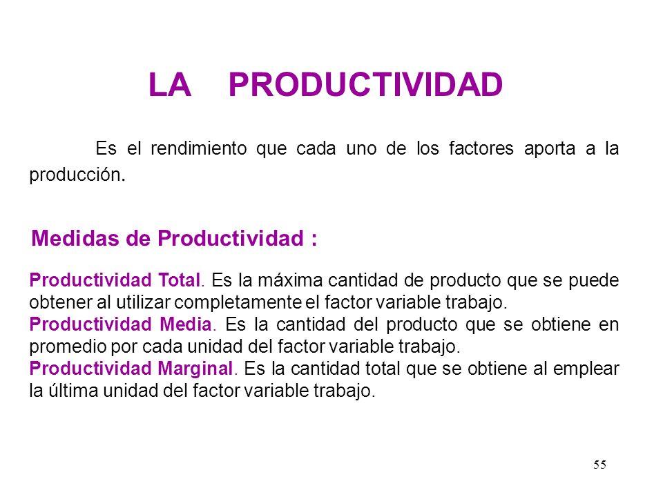 Medidas de Productividad :