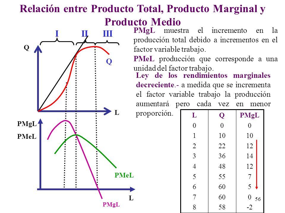 Relación entre Producto Total, Producto Marginal y Producto Medio