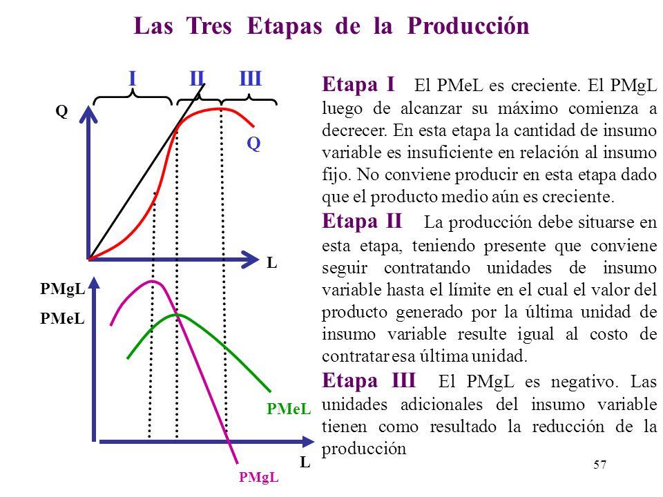 Las Tres Etapas de la Producción
