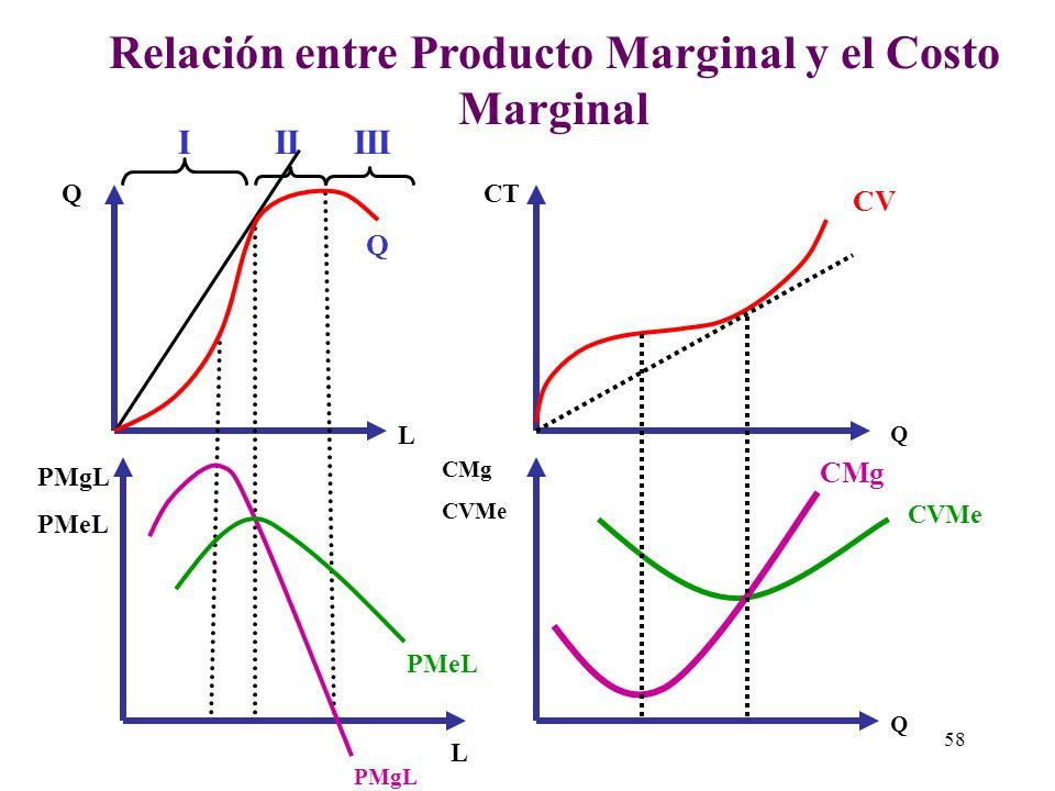 Relación entre Producto Marginal y el Costo Marginal