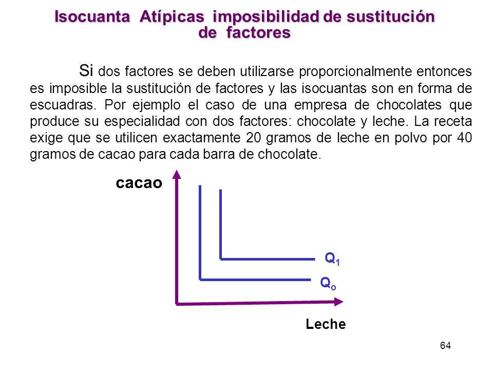 Isocuanta Atípicas imposibilidad de sustitución de factores