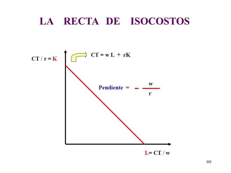 LA RECTA DE ISOCOSTOS CT = w L + rK CT / r = K w Pendiente = r