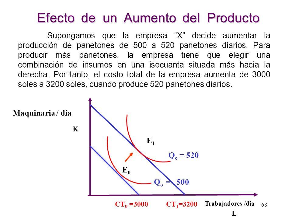 Efecto de un Aumento del Producto