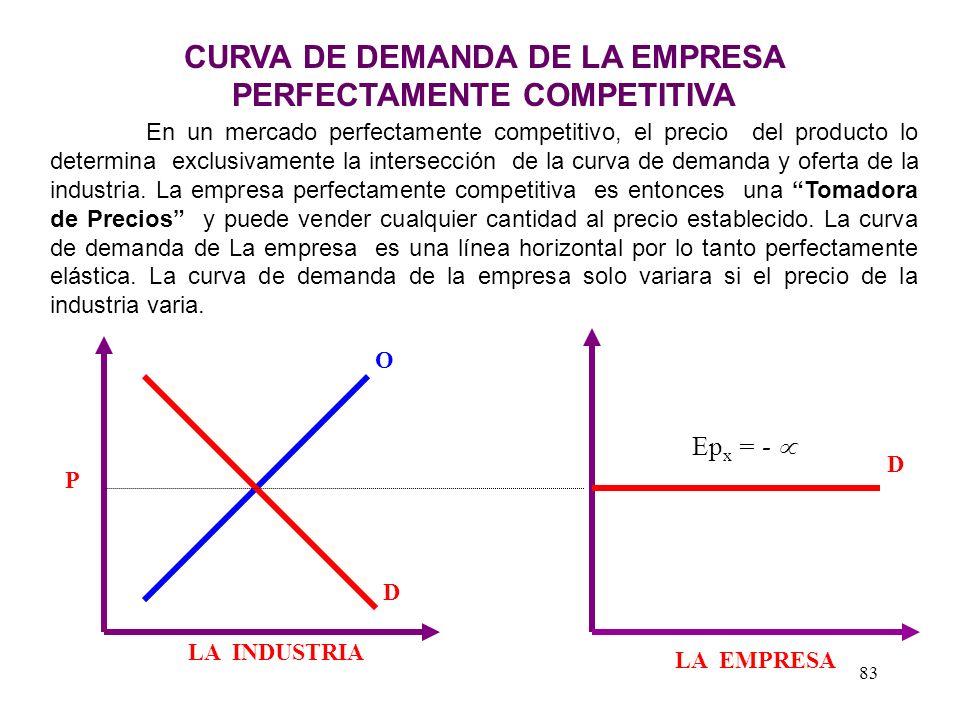 CURVA DE DEMANDA DE LA EMPRESA PERFECTAMENTE COMPETITIVA