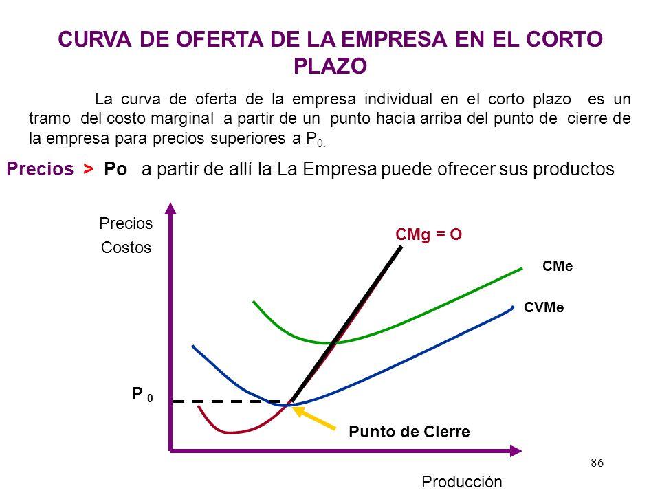 CURVA DE OFERTA DE LA EMPRESA EN EL CORTO PLAZO