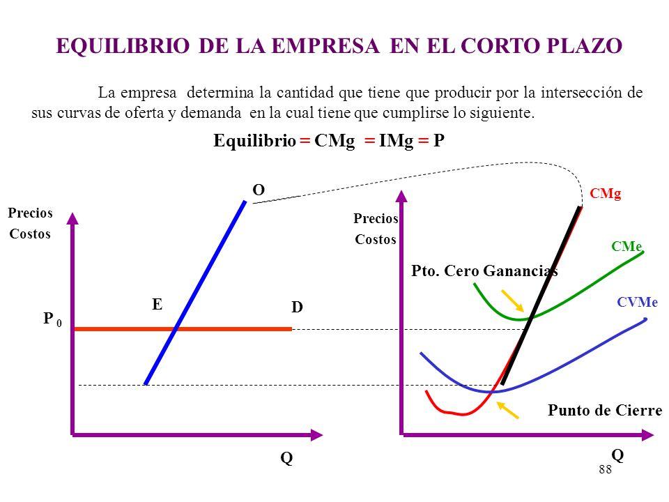 EQUILIBRIO DE LA EMPRESA EN EL CORTO PLAZO Equilibrio = CMg = IMg = P