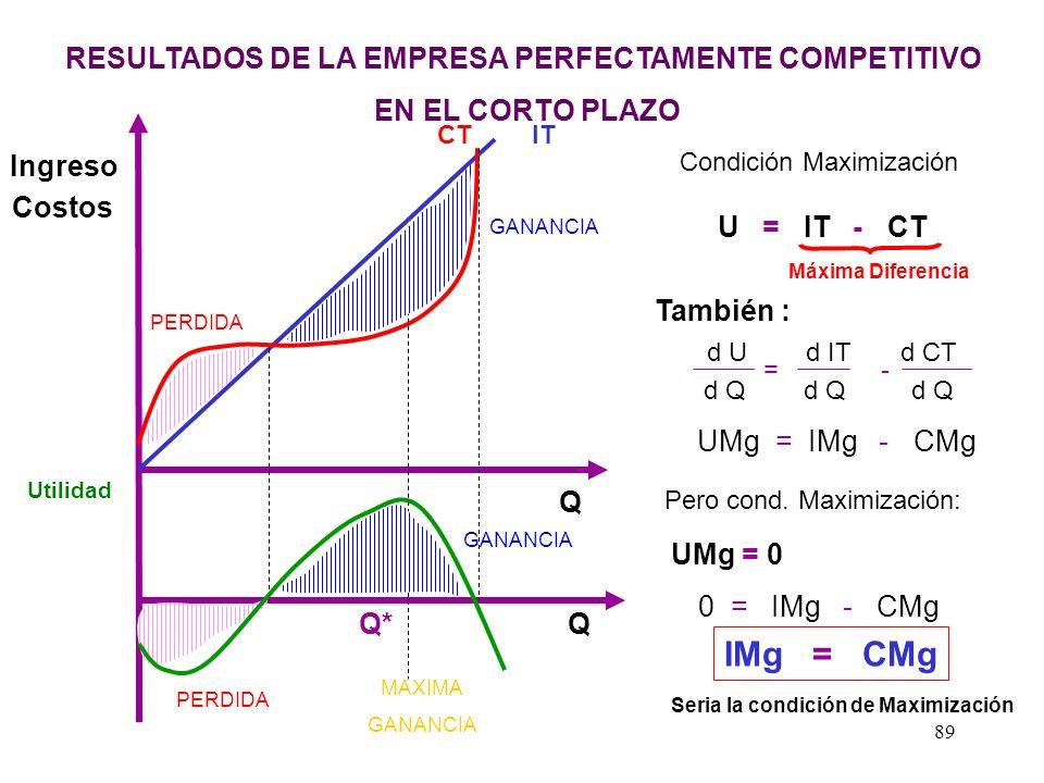 IMg = CMg RESULTADOS DE LA EMPRESA PERFECTAMENTE COMPETITIVO
