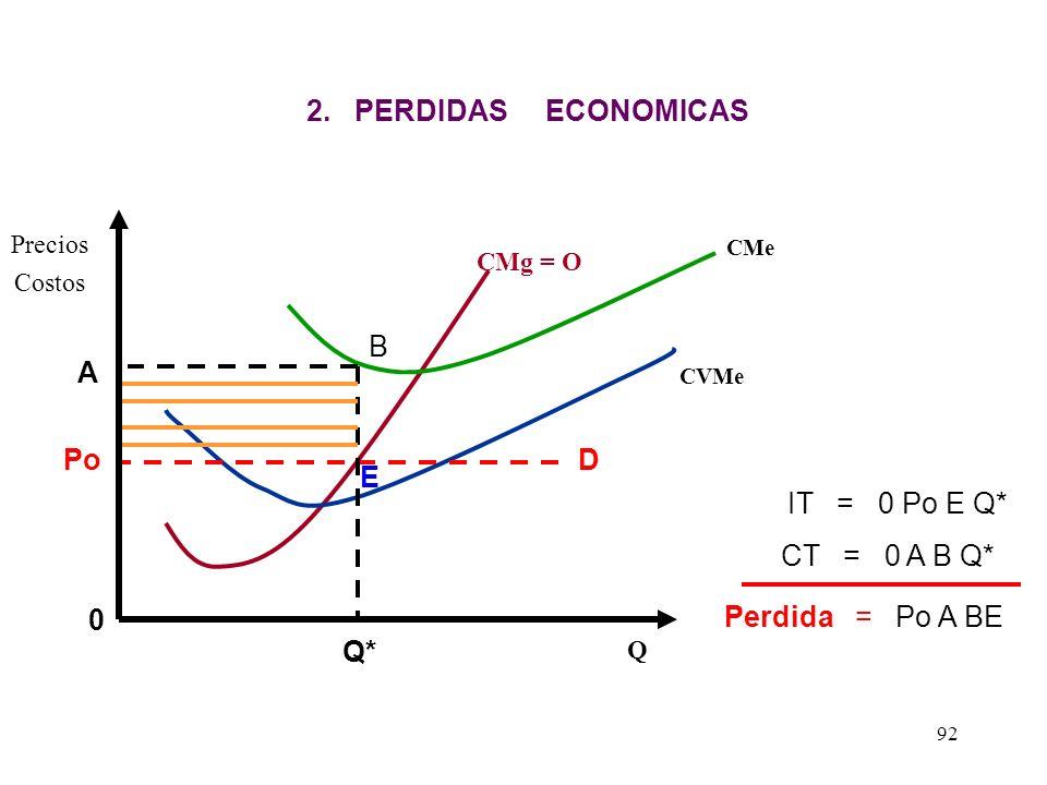 2. PERDIDAS ECONOMICAS A Po D E Q*