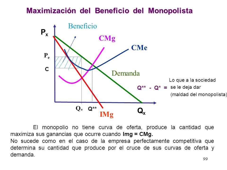 Maximización del Beneficio del Monopolista