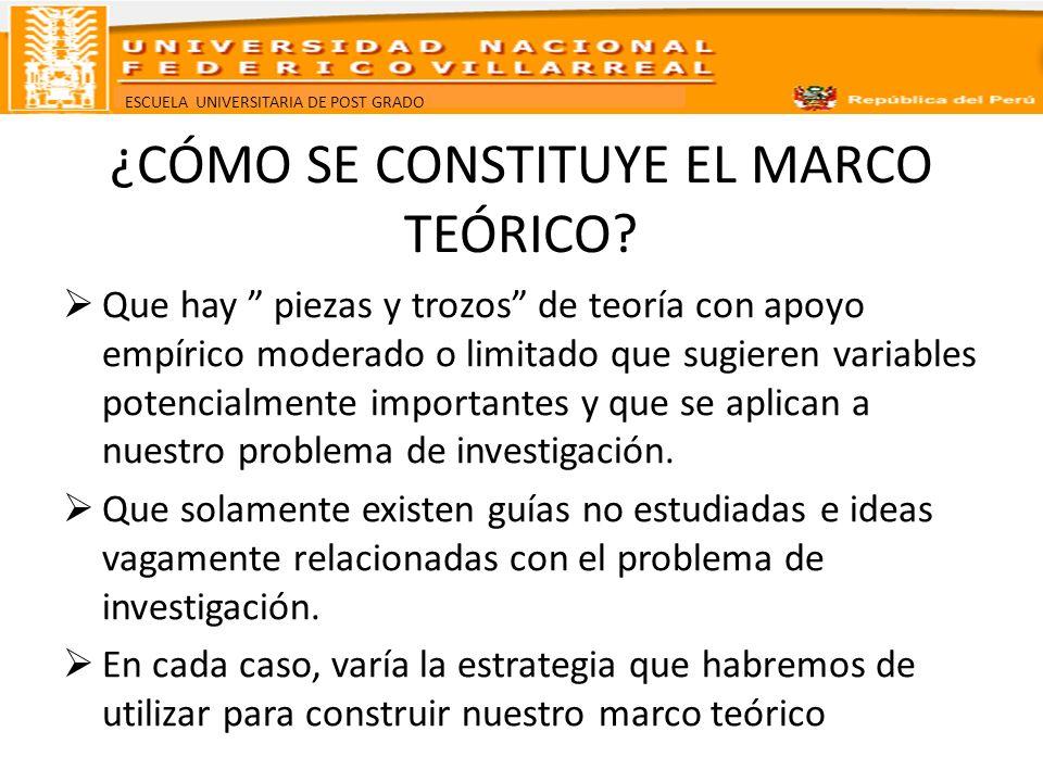 ¿CÓMO SE CONSTITUYE EL MARCO TEÓRICO