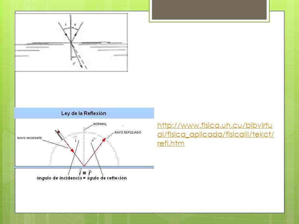 http://www.fisica.uh.cu/bibvirtual/fisica_aplicada/fisicaIII/tekct/refl.htm
