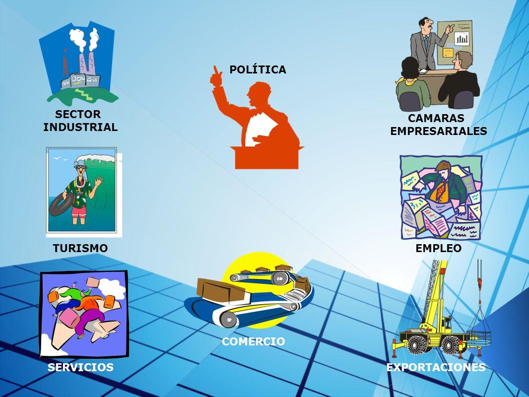 POLÍTICA SECTOR INDUSTRIAL CAMARAS EMPRESARIALES TURISMO EMPLEO COMERCIO SERVICIOS EXPORTACIONES