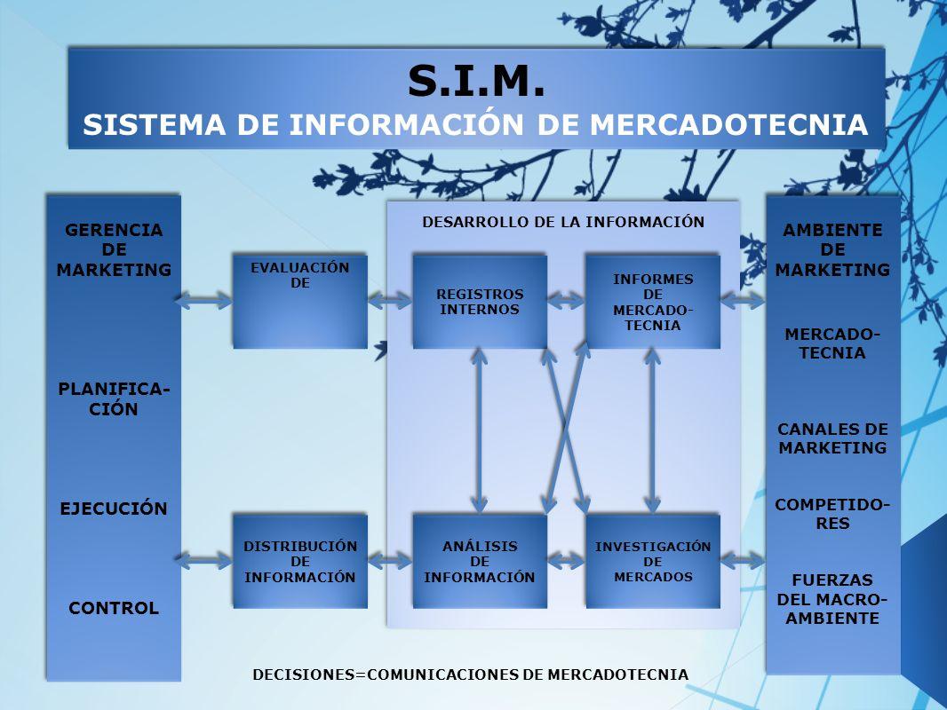 FUERZAS DEL MACRO-AMBIENTE DISTRIBUCIÓN DE INFORMACIÓN