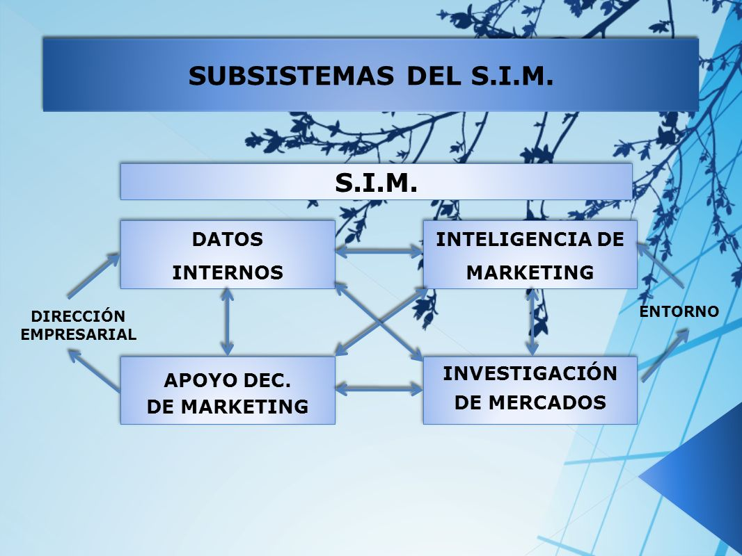 INTELIGENCIA DE MARKETING