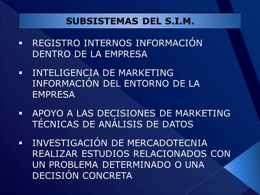 SUBSISTEMAS DEL S.I.M. REGISTRO INTERNOS INFORMACIÓN DENTRO DE LA EMPRESA. INTELIGENCIA DE MARKETING INFORMACIÓN DEL ENTORNO DE LA EMPRESA.