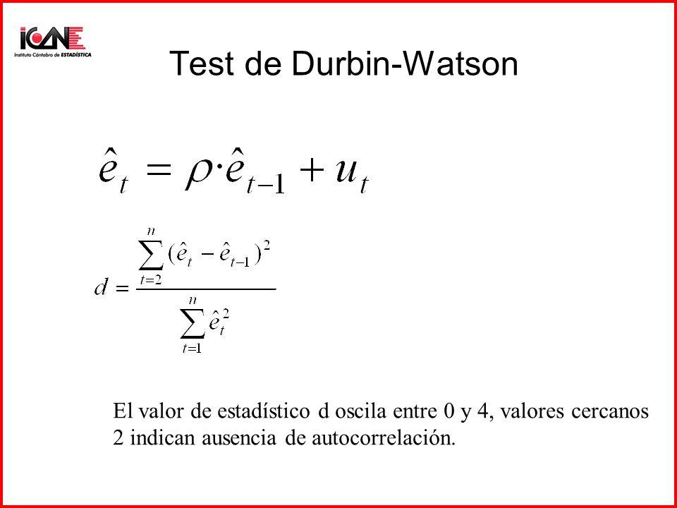 Test de Durbin-Watson El valor de estadístico d oscila entre 0 y 4, valores cercanos.