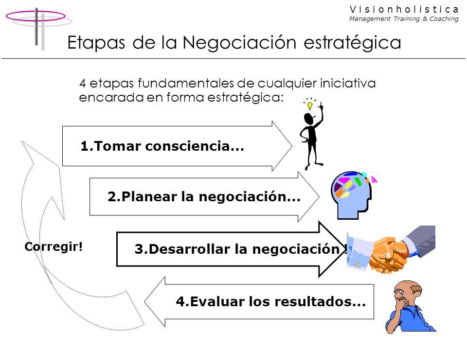 Etapas de la Negociación estratégica
