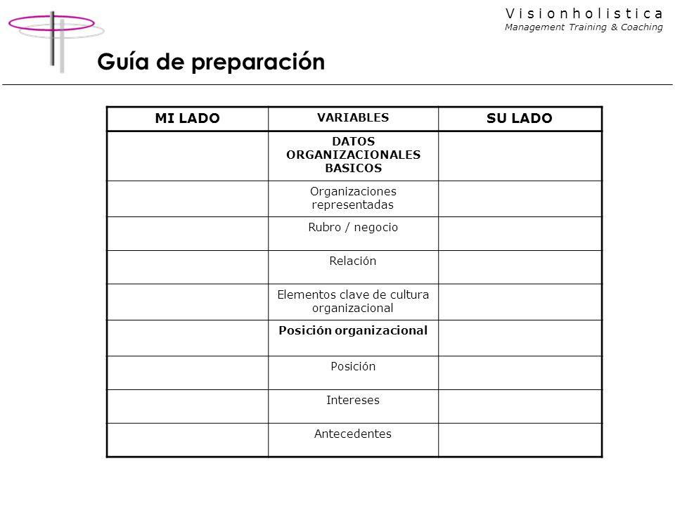 DATOS ORGANIZACIONALES BASICOS Posición organizacional