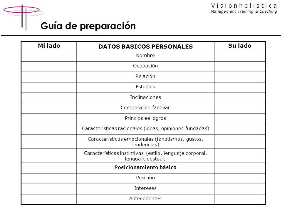 DATOS BASICOS PERSONALES Posicionamiento básico