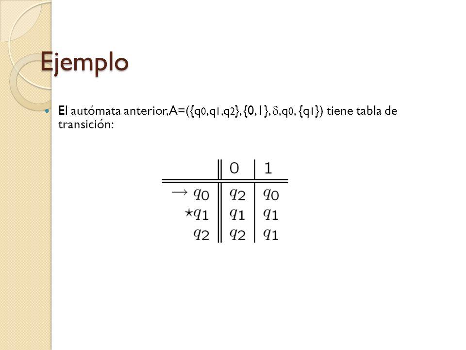 Ejemplo El autómata anterior, A=({q0,q1,q2}, {0,1}, ,q0, {q1}) tiene tabla de transición: