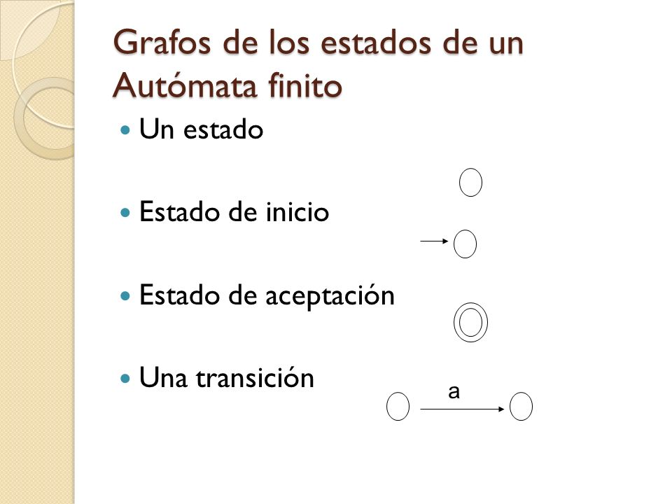 Grafos de los estados de un Autómata finito