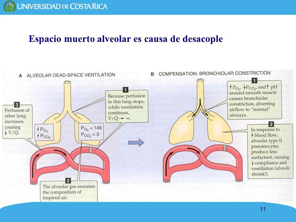 Espacio muerto alveolar es causa de desacople