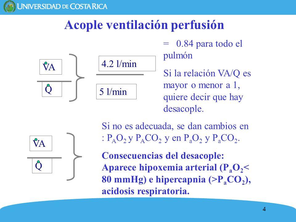 Acople ventilación perfusión