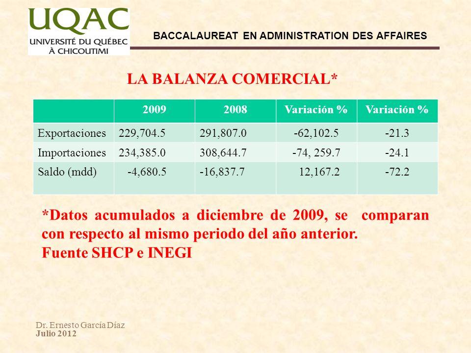 LA BALANZA COMERCIAL* 2009. 2008. Variación % Exportaciones. 229,704.5. 291,807.0. -62,102.5.