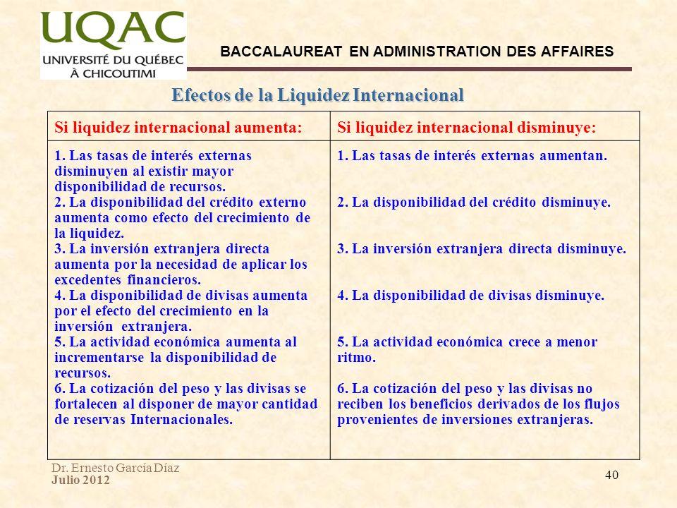 Efectos de la Liquidez Internacional