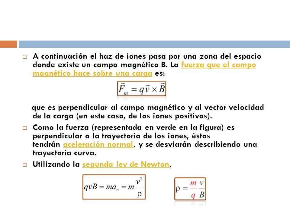 A continuación el haz de iones pasa por una zona del espacio donde existe un campo magnético B. La fuerza que el campo magnético hace sobre una carga es: