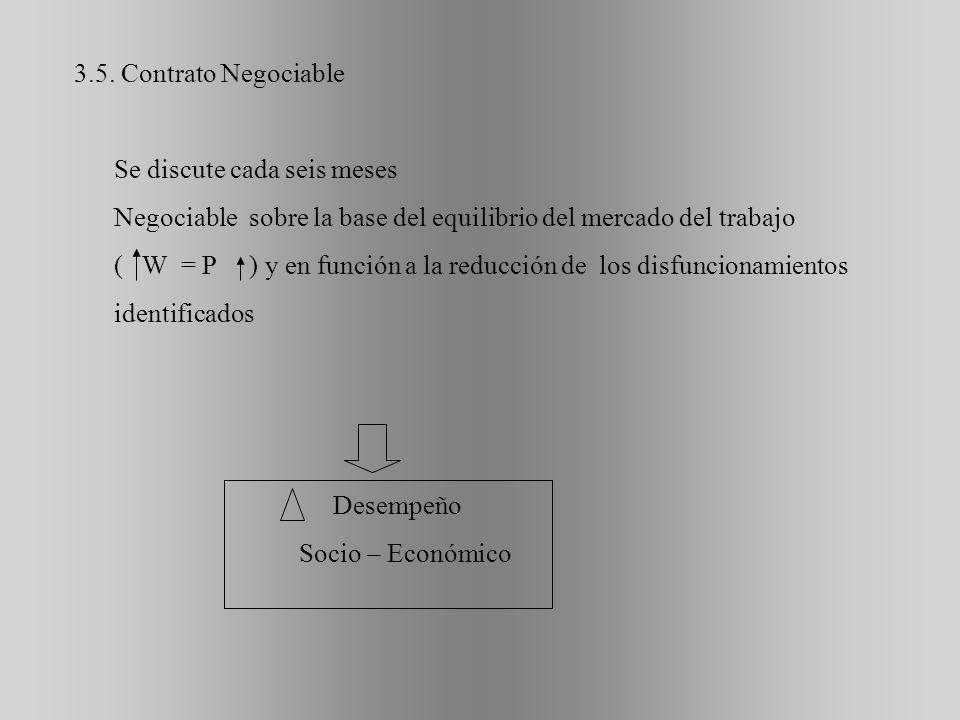 3.5. Contrato Negociable Se discute cada seis meses. Negociable sobre la base del equilibrio del mercado del trabajo.