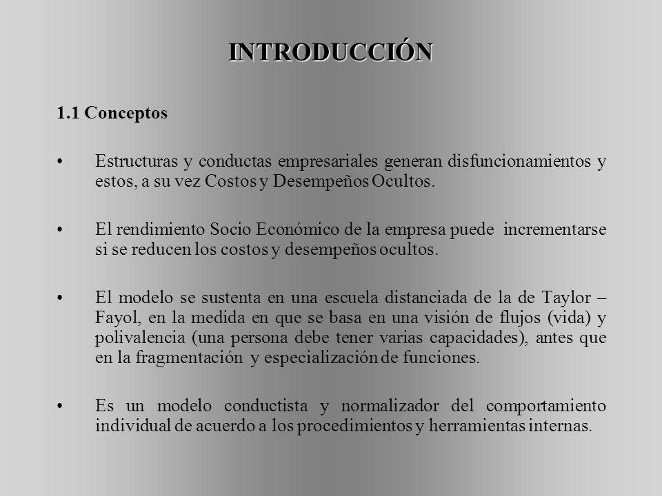INTRODUCCIÓN 1.1 Conceptos