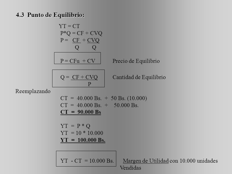 4.3 Punto de Equilibrio: YT = CT P*Q = CF + CVQ P = CF + CVQ Q Q