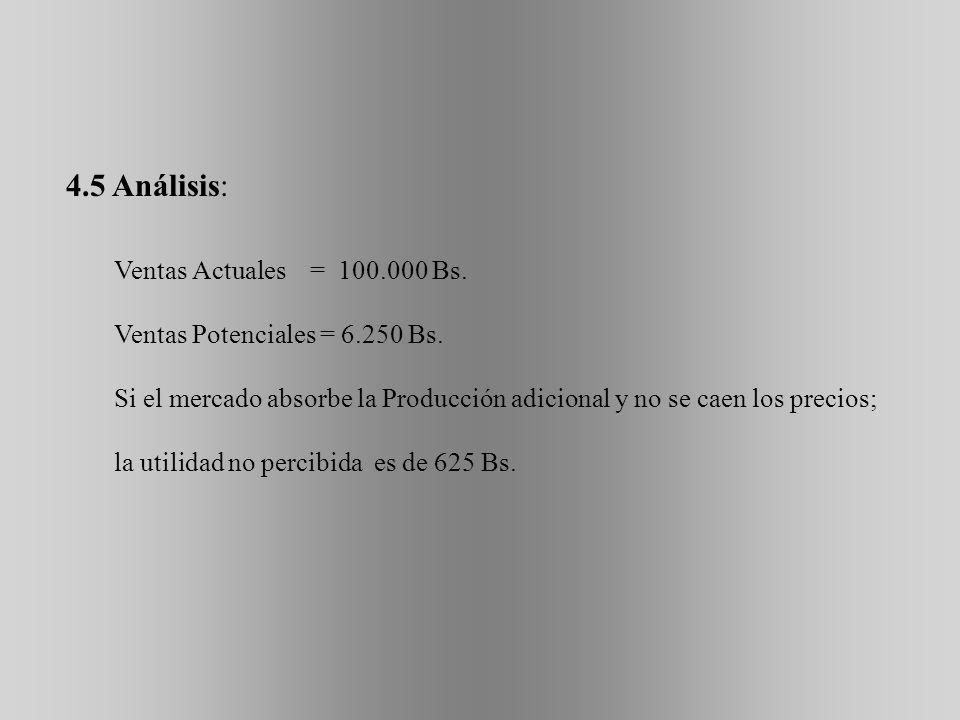 4.5 Análisis: Ventas Actuales = 100.000 Bs.
