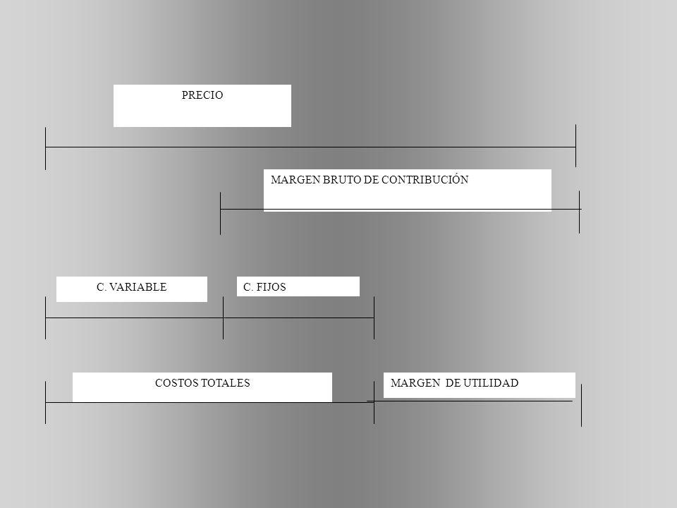 PRECIO MARGEN BRUTO DE CONTRIBUCIÓN C. VARIABLE C. FIJOS COSTOS TOTALES MARGEN DE UTILIDAD