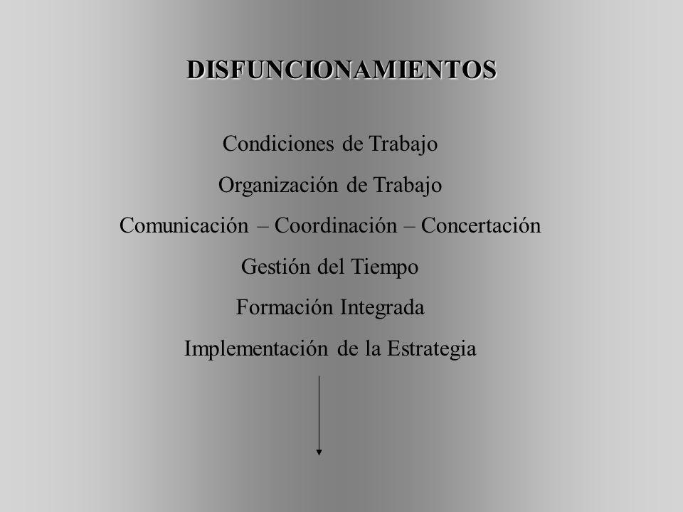 DISFUNCIONAMIENTOS Condiciones de Trabajo Organización de Trabajo