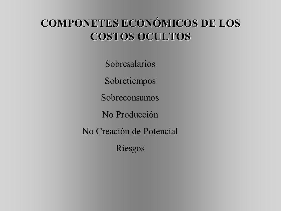 COMPONETES ECONÓMICOS DE LOS COSTOS OCULTOS