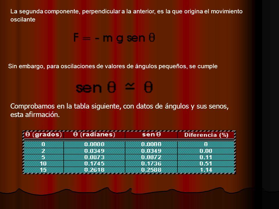La segunda componente, perpendicular a la anterior, es la que origina el movimiento oscilante