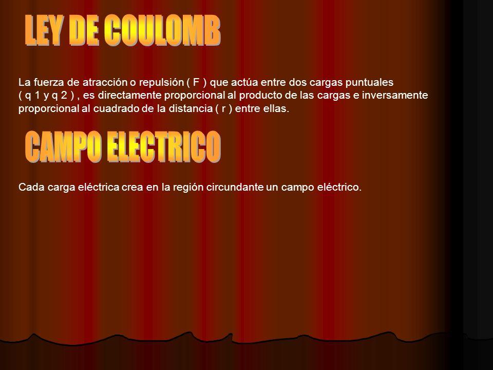 LEY DE COULOMB CAMPO ELECTRICO