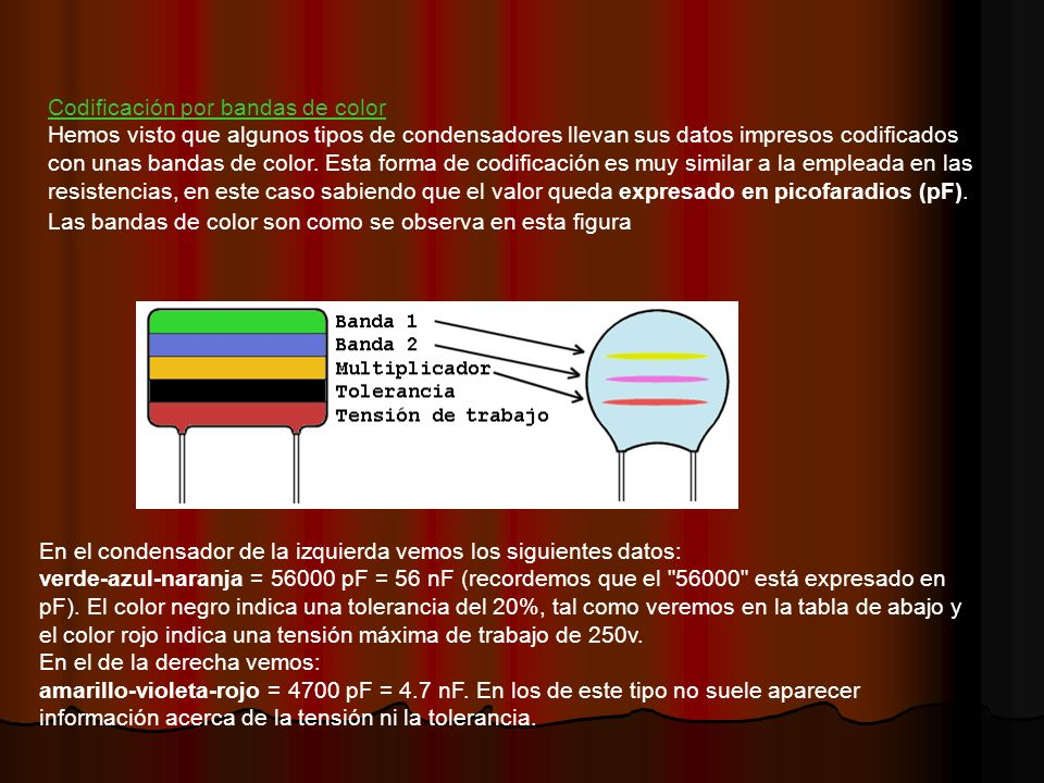 Codificación por bandas de color