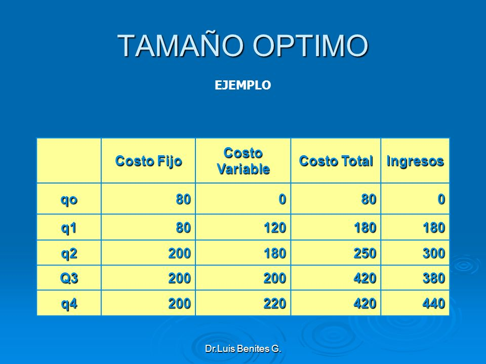 TAMAÑO OPTIMO Costo Fijo Costo Variable Costo Total Ingresos qo 80 q1