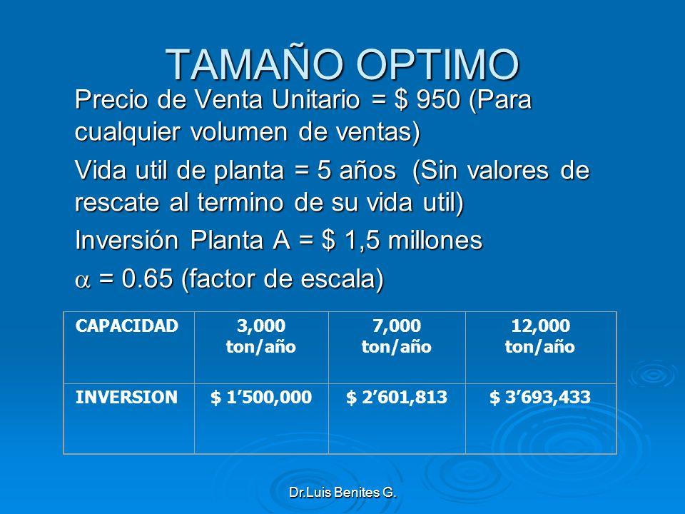 TAMAÑO OPTIMO Precio de Venta Unitario = $ 950 (Para cualquier volumen de ventas)