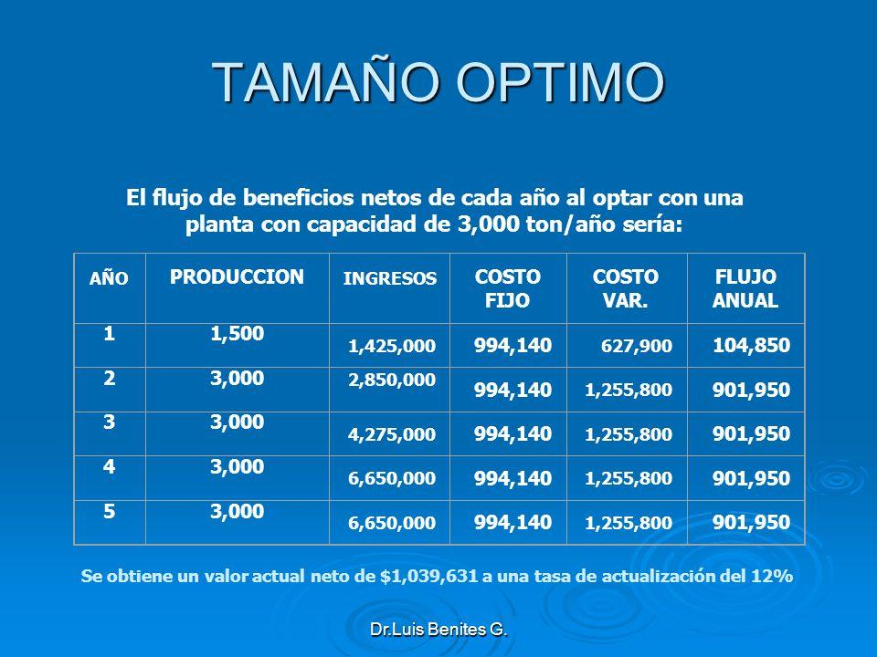 TAMAÑO OPTIMO El flujo de beneficios netos de cada año al optar con una planta con capacidad de 3,000 ton/año sería: